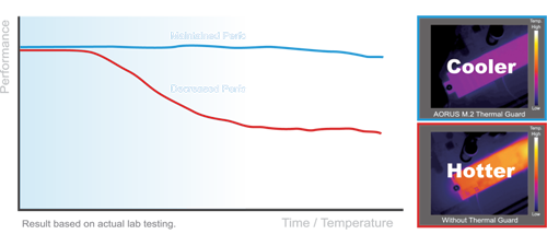 M2ThermalGuard, a performance chart of cooler and hotter