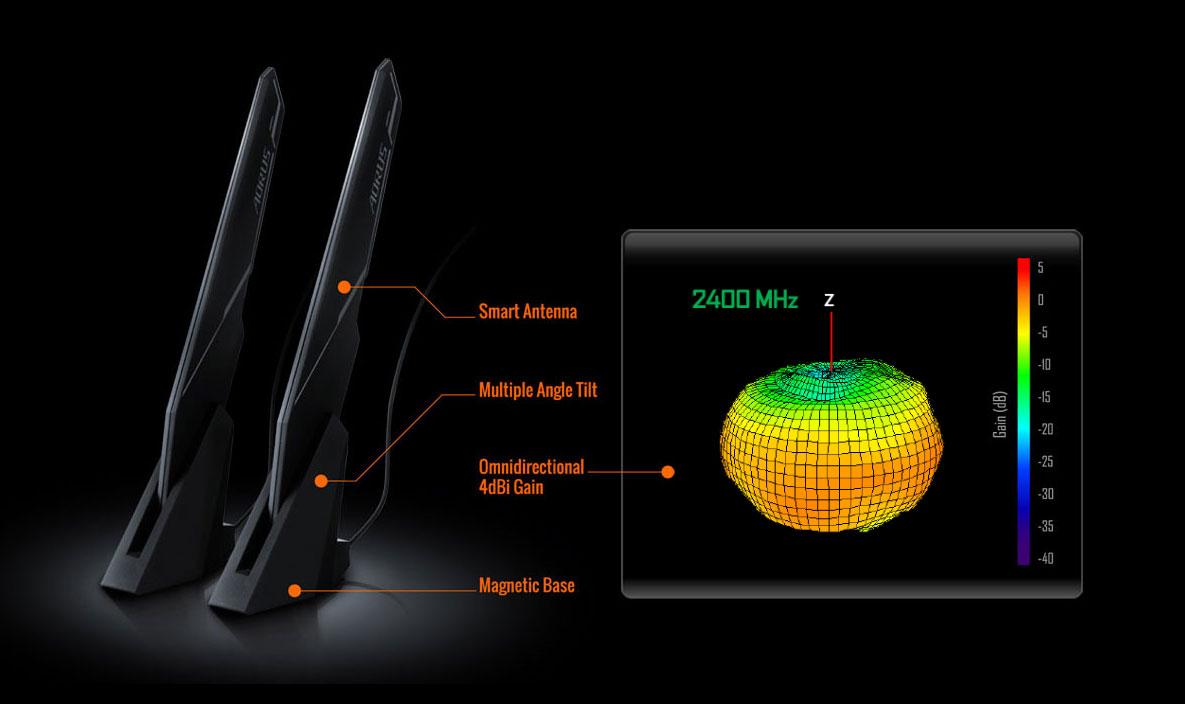 the performance of the aorus antenna