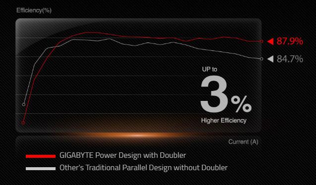 Power Design Efficiency chart