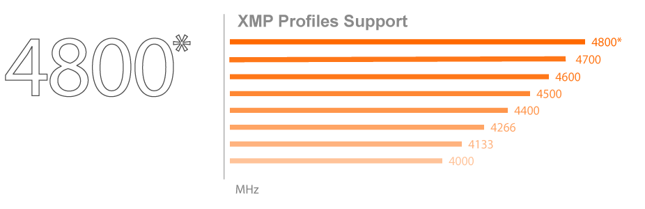 mb_xmp, a chart of XMP profiles Support