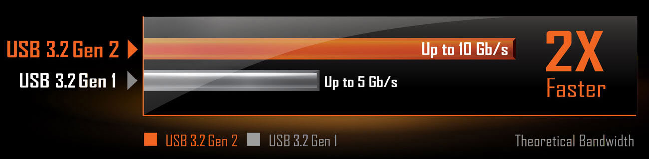 chart of USB 3.2 Gen 2 and USB 3.2 Gen 1