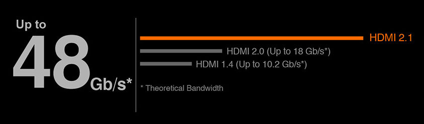 chart of HDMI 2.1, HDMI 2.0 and HDMI 1.4