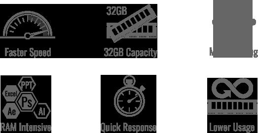 faster speed icon, 32GB Capacity icon, Multi-Tasking icon, RAM Intensive icon, Quick Response icon, Lower Usage icon.