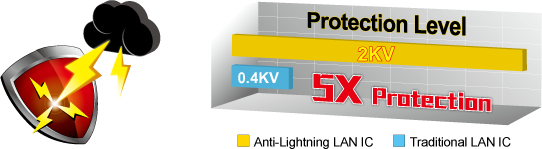 Lightning protection icon and a graph showing how anti lightning LAN IC has 5 times more protection than traditional LAN ICs