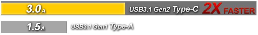 yellow and gray Horizontal line graph showing how usb 3.1 gen2 type-c is two times faster than USB 3.1 gen1 type-c