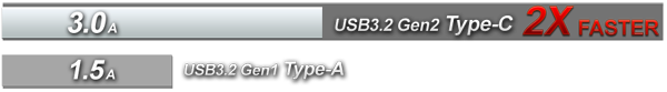 Bar Graph Showing USB 3.2 Gen2 Type-C as 2X faster with 3.0A speeds compared to USB 3.2 Gen1's Type-A's 1.5A