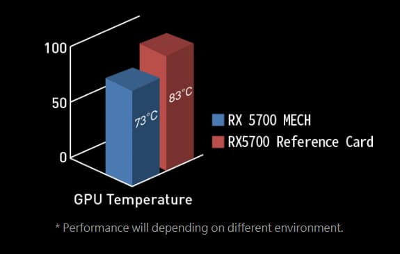 a temperature comparison between this graphics card and reference card