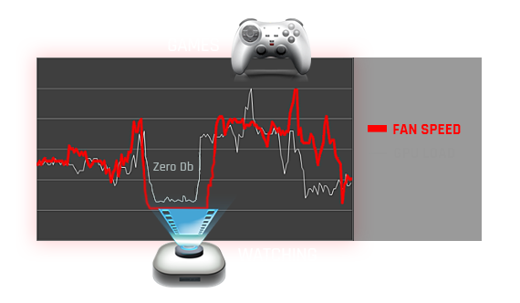 Graph and icons showing fan speed levels when playing games (higher) than when watching movies (lower)