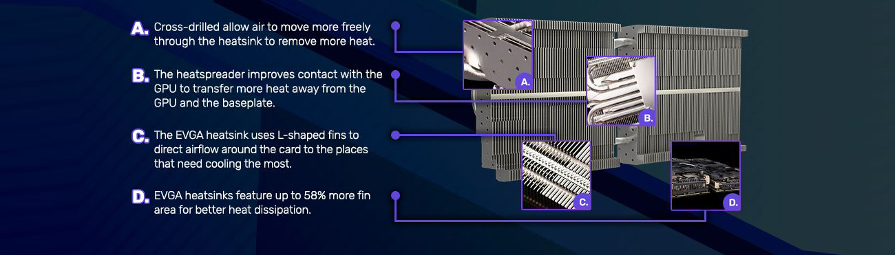 Banner showing a removed graphics card's heat sink and text + graphics indicating: A. cross-drilled design allows air to move more freely through the heat sink to remove more heat. B. The heatspreader improves contact with the GPU to transfer more heat away from the GPU and the baseplate. C. The EVGA heat sink uses L-shaped fins to direct airflow around the card to the places that need cooling the most. and D. EVGA heat sinks feature up to 58% more fin area for better heat dissipation.