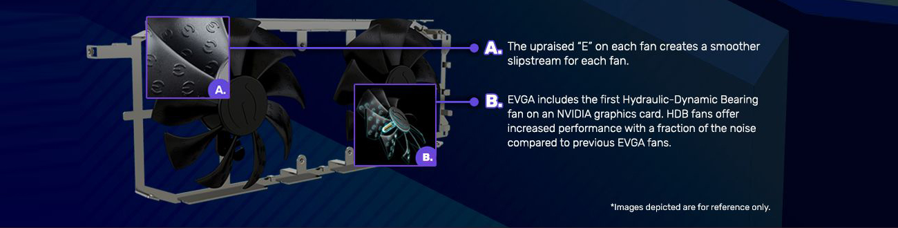 Banner showing a removed graphics card's fans and their holding frame with text and graphics indicating: A. The upraised 'E' on each fan creates a smoother slipstream for each fan. and B. EVGA includes the first Hydraulic-Dynamic Bearing fan on an NVIDIA graphics card. HDB fans offer increased performance with a fraction of the noise compared to previous EVGA fans. There is also a disclaimer that reads: Images depicted are for reference only.