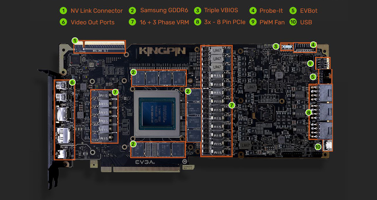 Chipset Circuitry of the KINGPIN 11G-P4-2589-KR Graphics Card with Graphics indicating: 1) NV Link Connector, 2) Samsung GDDR6, 3) Triple VBIOS, 4) Probe-It, 5) EVBot, 6) Video Out Ports, 7) 16 + 3 Phase VRM, 8) 3x - 8 Pin PCIe, 9) PWM Fan and 10) USB