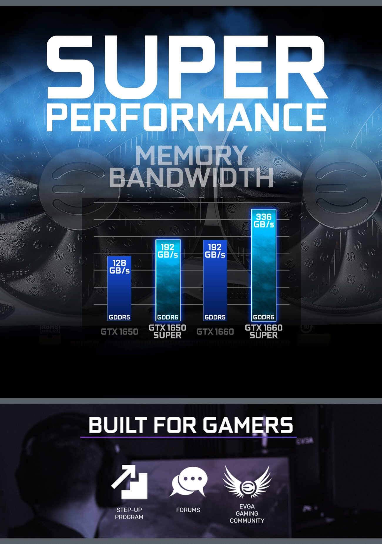 EVGA GeForce GTX 1650 SUPER gaming cards memory and performance are improved graph and Built for Gamers