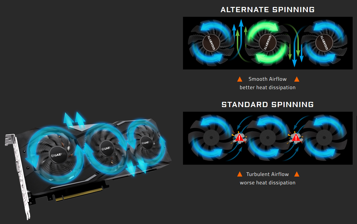 GIGABYTE RTX 2070 graphics card facing up to the right with blue arrows showing fan motion. There are also two sets of 3-fans with text reading ALTERNATE SPINNING (middle fan has an opposite green facing arrow to the outside blue arrows) Smooth Airflow - better heat dissipation and STANDARD SPINNING (all fans have blue arrows going in the same direction) - Turbulent Airflow - worse heat dissipation