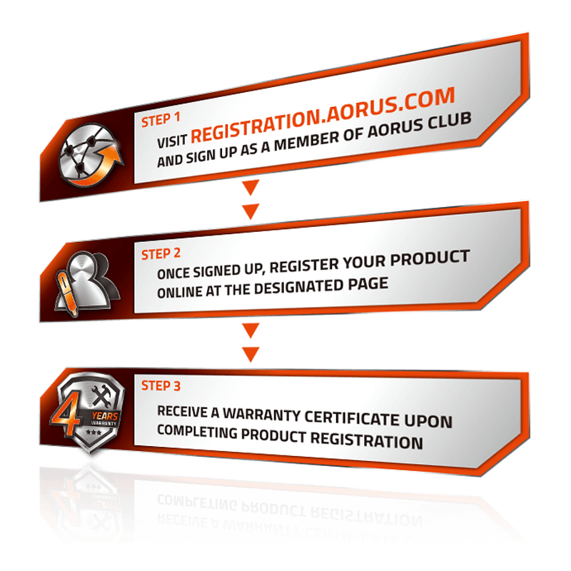 Graphic that explains: Step 1 - visit registration.aorus.com and sign up as a member of AORUS club, Step 2 - Once signed up, register your product online at the designated page, Step 3 - receive a warranty certificate upon completing product registration