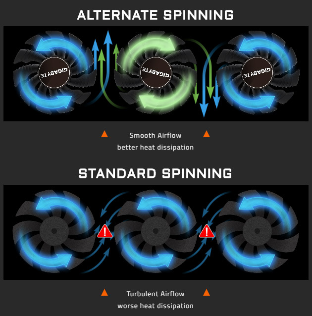 difference between alternate spinning and standard spinning