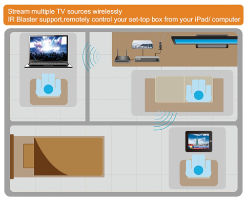 AVerMedia HomeFree AVplus MIPHFAVPS Watch Live TV on iPad - Newegg com