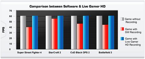 Live Gamer HD