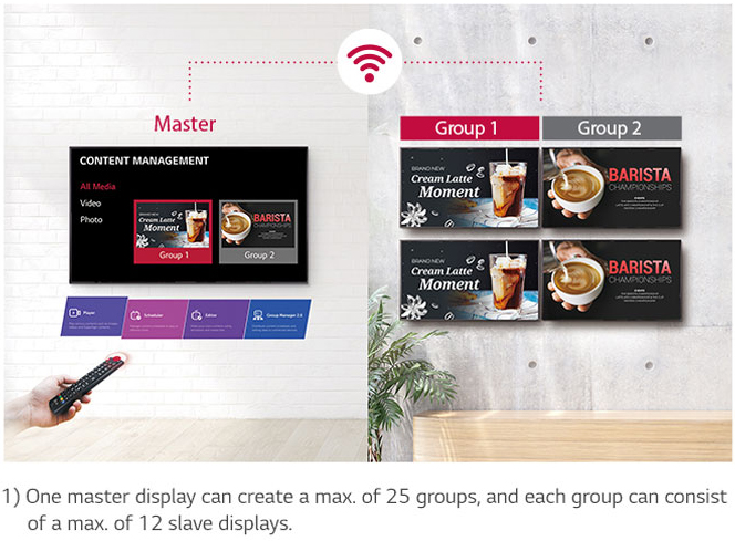 Mounted LG master display with a hand and remote in front of it connecting via WiFi to four different mounted LG displays set into two group with two displays each. Below the image is a disclaimer that reads: 1) one master display can create a max of 25 groups and each group can consist of a max of 12 slave displays