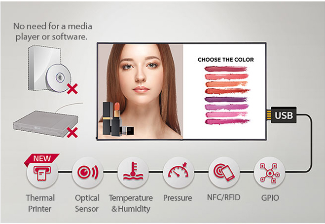 LG display with a lipstick ad and graphics and text indicating there is no need for a media player or software to ad thermal printer, optical sensor, temperature & humidity, pressure, NFC/RFID and GPIO functions via USB