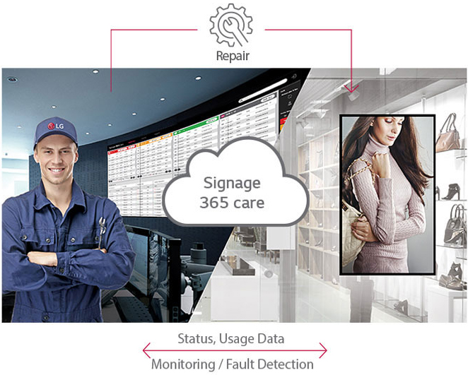 Signage 365 cloud icon connecting a maintenance worker in a control center to a horizontally mounted LG display at a women's clothing boutique. Below the image is text that reads: Status, Usage Data - Monitoring/Fault Detection