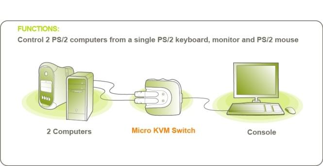 kvm switch hook up