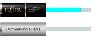 Fujitsu AA High Capacity Ni-MH Pre-Charged Rechargeable Batteries 2550mAh
