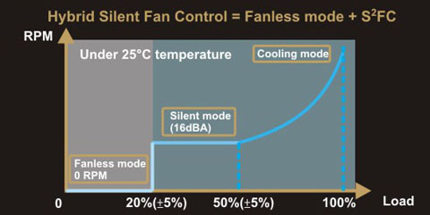 Seasonic Hybrid Silent Fan Control