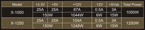 AC input & DC output voltages
