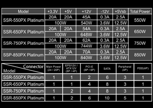 Specs for Platinum 550W, 650W, 750W and 850W models