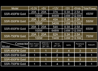 Specs for Gold 550W, 650W, 750W and 850W models