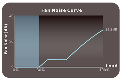 Thermaltake Toughpower GF1 850W - TT Premium Edition fan noise curve close-up