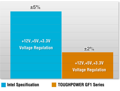 Thermaltake Toughpower GF1 850W - TT Premium Edition Voltage Regulation graph