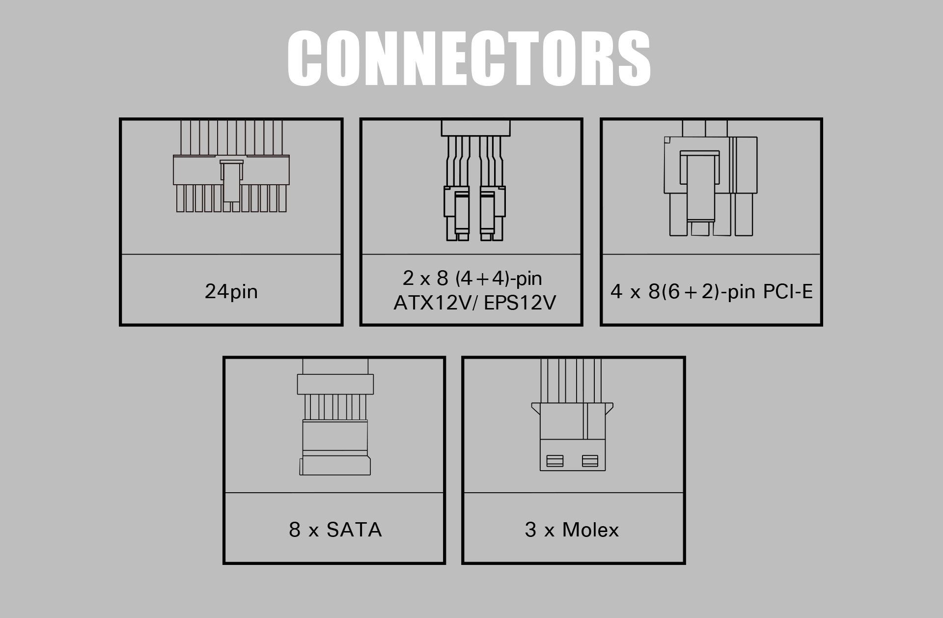 Diagrams for the Antec NeoECO 750 PSU Cable Connectors: 24-pin, two 8 (4 + 4)-pin ATX12V/EPS12V, four 8(6 + 2)-pin PCI-E, eight SATA and three Molex connectors