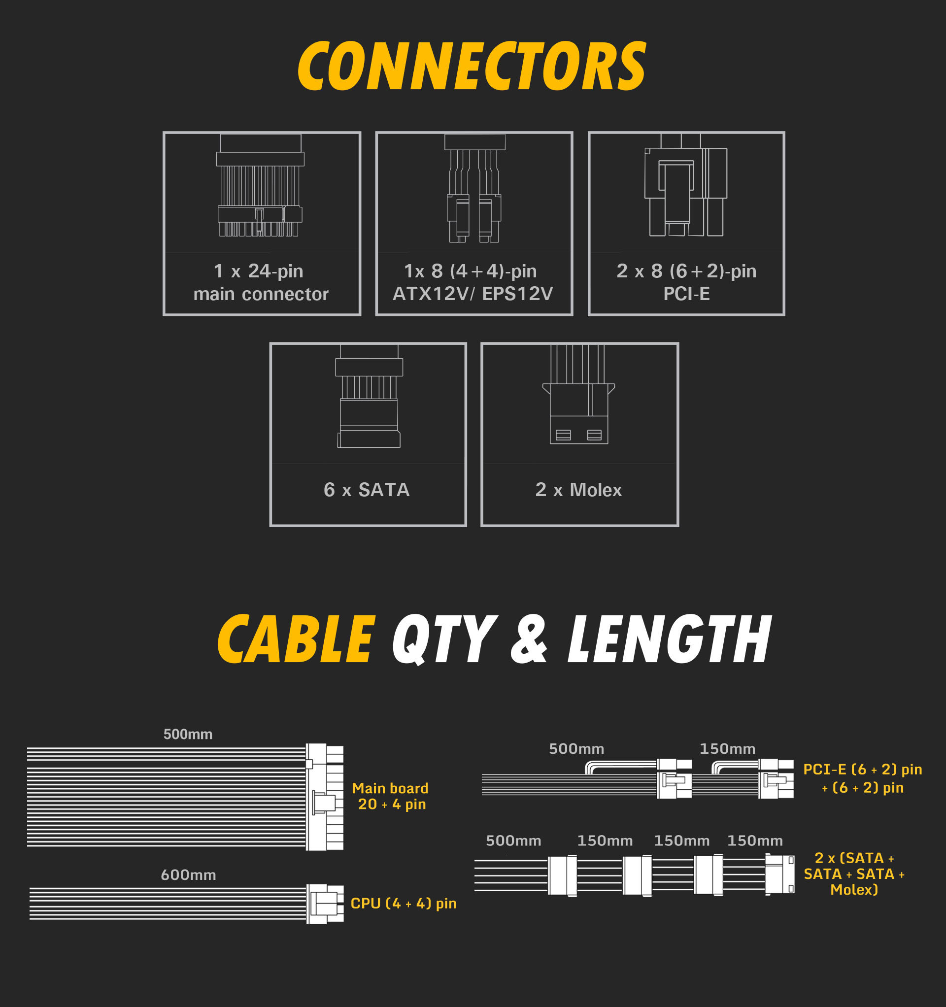 Antec NeoECO Gold ZEN Series NE500G ZEN Power Supply connectors list and Cable QTY & lENGTH graph