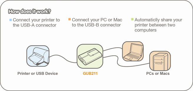 IOGEAR 2-Port USB 2.0 Printer Auto Sharing Switch GUB211