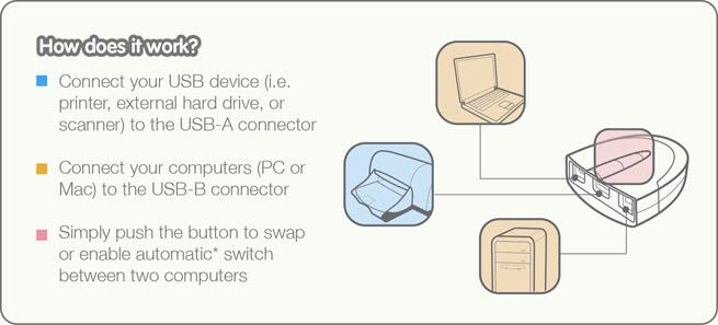 GUB231 2 Computer IOGEAR 2-Port USB 2.0 Automatic Printer Switch