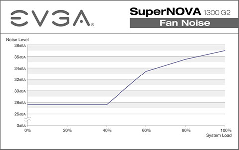 EVGA Power Supply