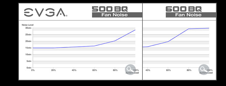 EVGA 500 and 600 Fan Noise Charts