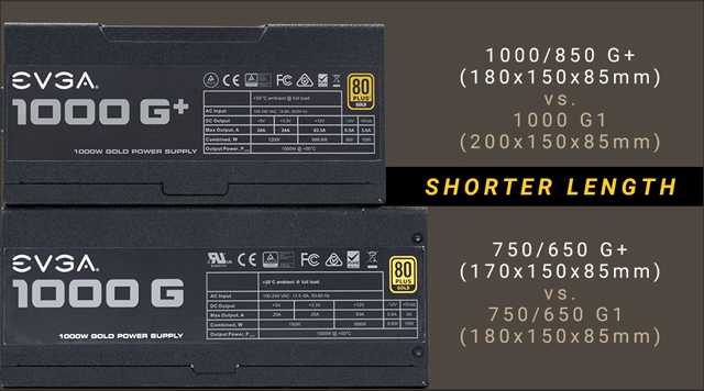 A 1000 G+ power supply on top of a longer 1000 G power supply. Next to the 1000 G+ is text that reads: 1000/850 G+ (180x150x85mm) versus 1000 G1 (200x150x85mm) SHORTER LENGTH. Next to the 1000 G there is text that reads: 750/650 G+ (170x150x85mm) versus 750/650 G1 (180x150x85mm)