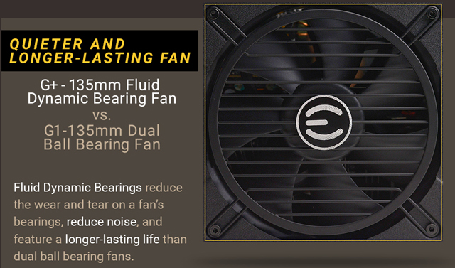 EVGA 120-GP-0650-X1 PSU banner showing the main fan along with text that reads: QUIETER AND LONGER-LASTING FANS - G+ 135mm Fluid Dynamic Bearing Fan versus G1 135mm Dual Ball Bearing Fan - Fluid dynamic bearings reduce the wear and tear on a fan's bearings, reduce noise, and feature a longer-lasting life than dual ball bearing fans.