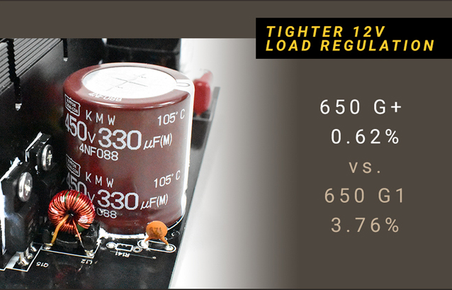 Closeup of the PSU's nippon capacitors along with text that reads: TIGHTER 12V LOAD REGULATION - 650 G+ 0.62% versus 650 G1 3.76%