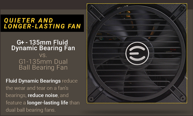 EVGA 120-GP-0850-X1 PSU banner showing the main fan along with text that reads: QUIETER AND LONGER-LASTING FANS - G+ 135mm Fluid Dynamic Bearing Fan versus G1 135mm Dual Ball Bearing Fan - Fluid dynamic bearings reduce the wear and tear on a fan's bearings, reduce noise, and feature a longer-lasting life than dual ball bearing fans.