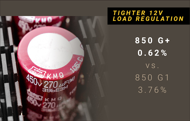 Closeup of the PSU's nippon capacitors along with text that reads: TIGHTER 12V LOAD REGULATION - 850 G+ 0.62% versus 850 G1 3.76%