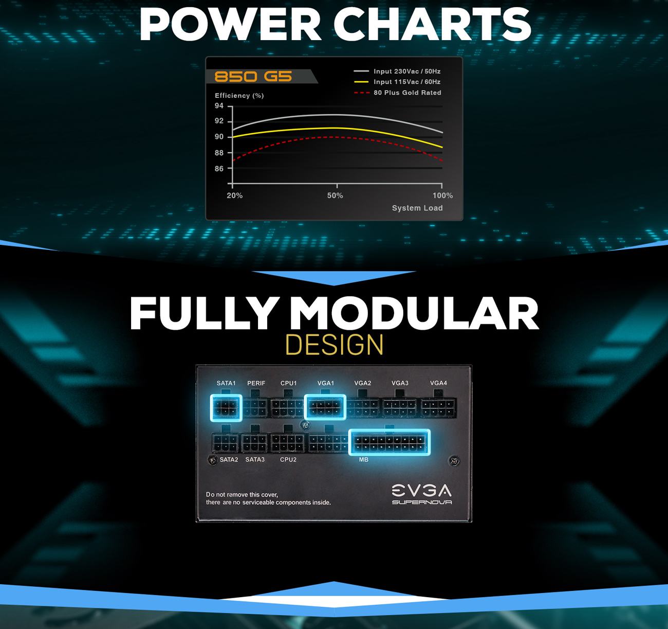 Power charts and fully modular ports
