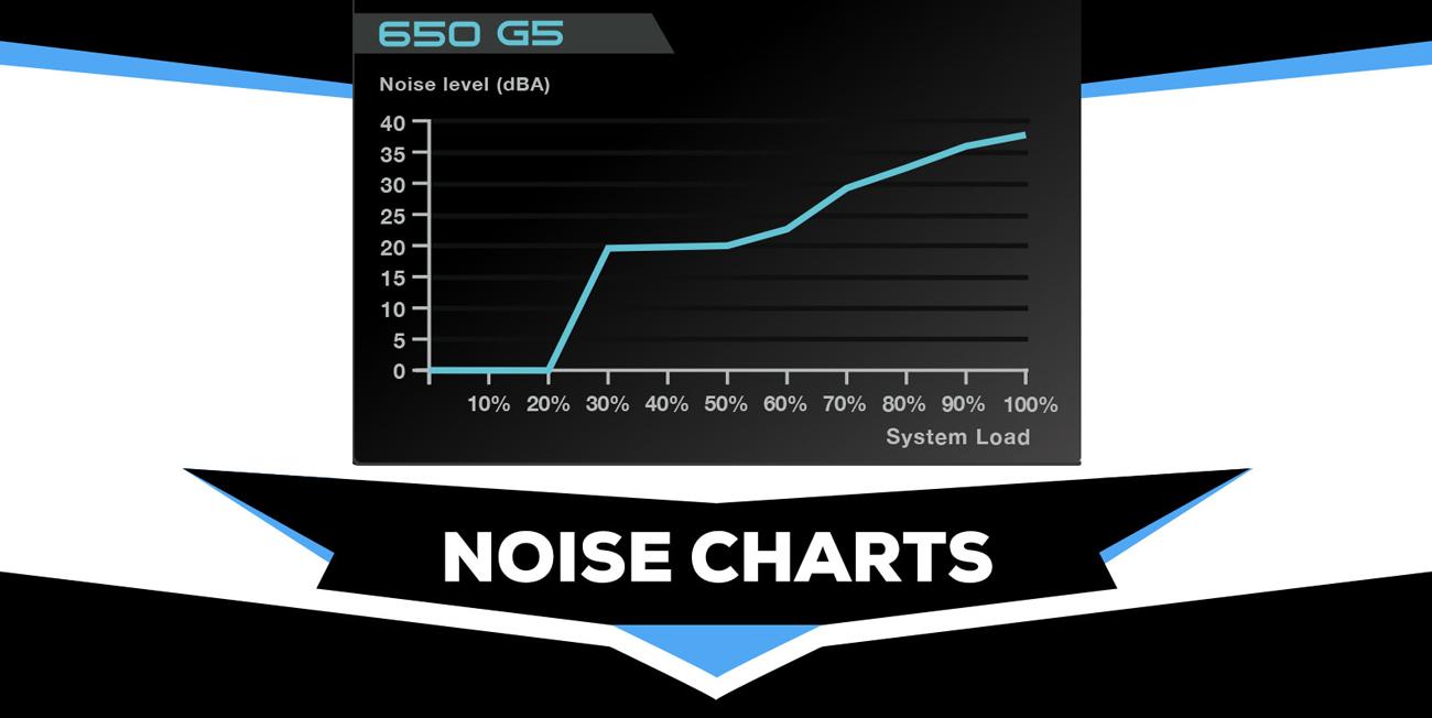 EVGA SuperNOVA 850 G5 noise charts