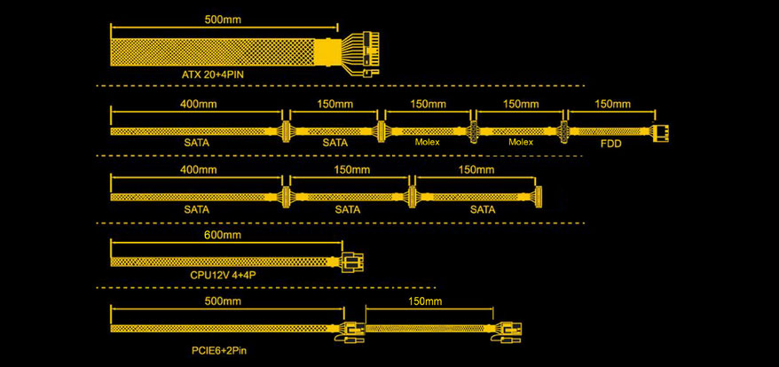 Diagrams detailing each connector type and its cable length