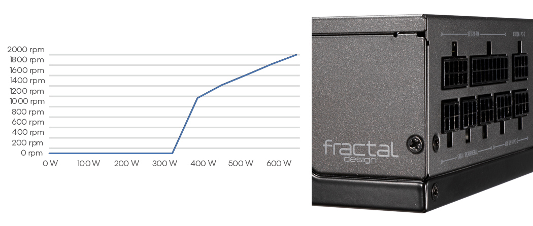 The Ion SFX Gold RPM graph