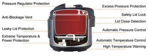 Instant Pot Technology Pressure Cooker