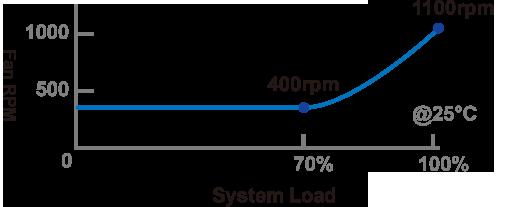 Enermax Revolution D.F. 850W 80+ Gold Full Modular Power Supply