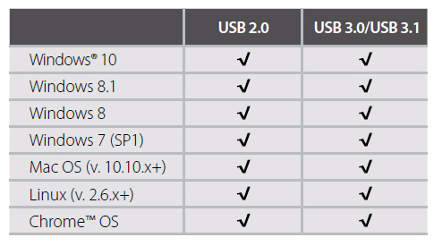 Compatibility table showing USB 2.0 and USB 3.0/3.1 compatible with windows 10, 8.1, 8, 7 (service pack 1), mac OS (version 10.10x+) linux (version 2.6x+) and chrome OS